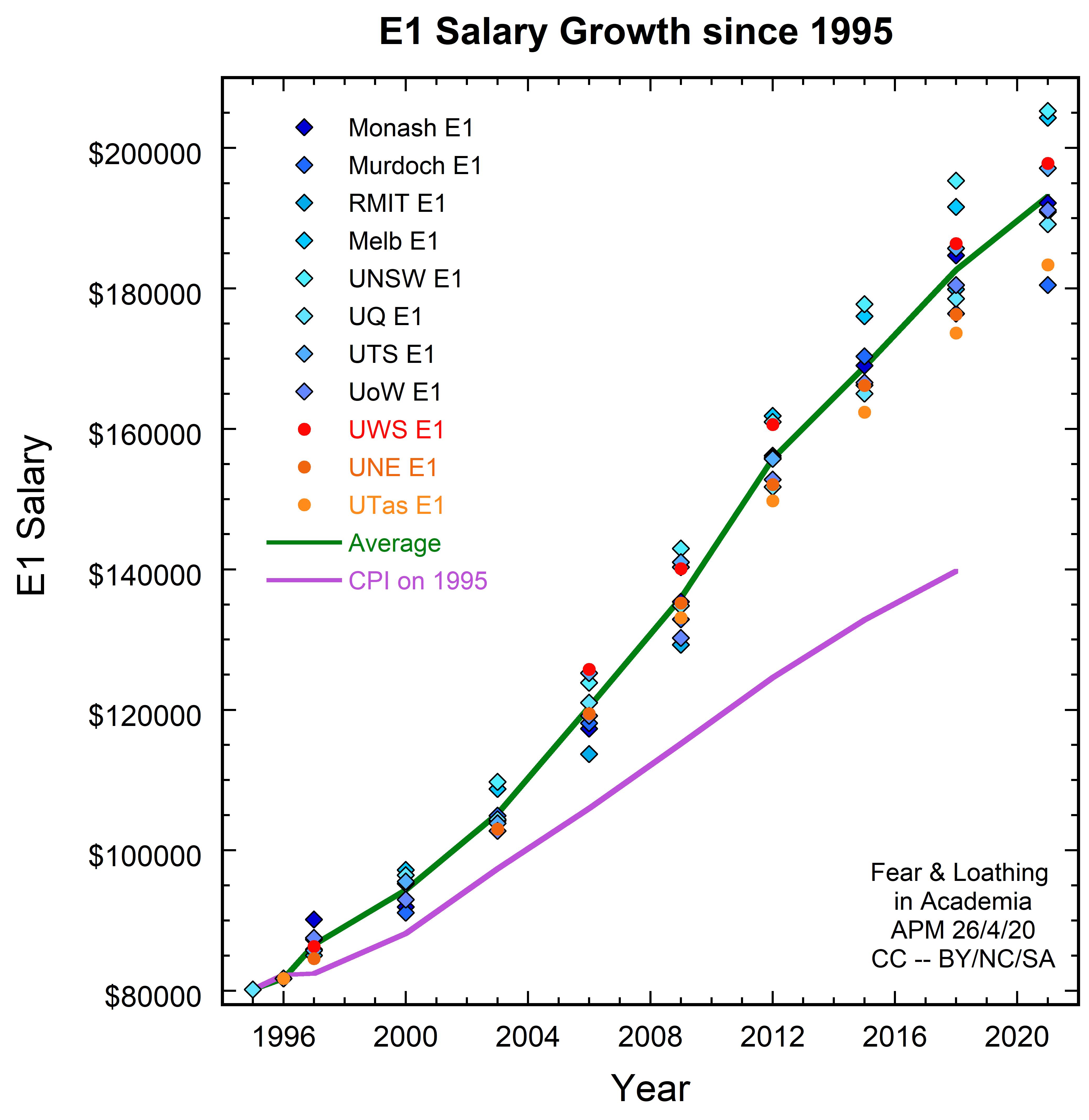 E1 Salaries CPI.jpg